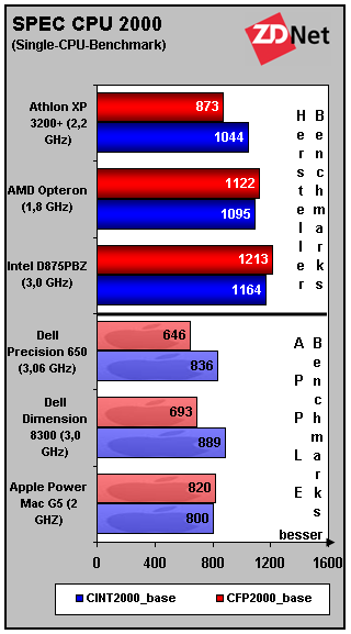 Single-CPU-Benchmark SPEC CPU2000