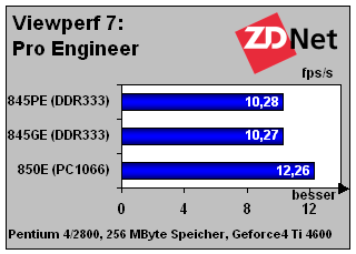 Viewperf 7: Pro Engineer