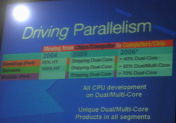 Dual-Core-Roadmap Intel