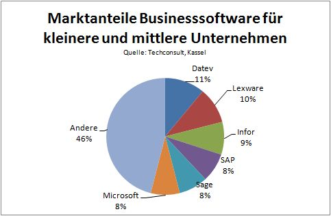 Marktanteile bei Business-Software