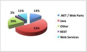 Nutzung von Java und AJAX in Unternehmen