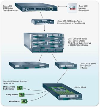 Ciscos Unified Computing System (Bild: Cisco)
