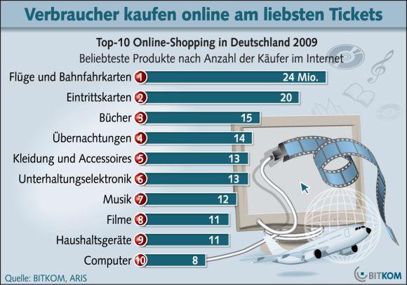 Fast die Hälfte aller Internetnutzer in Deutschland hat bereits eine Bahnfahrkarte oder ein Flugticket im Netz gekauft, so das Ergebnis einer repräsentativen Umfrage des Marktforschungsinstituts Aris im Auftrag des Bitkom (Bild: Bitkom).