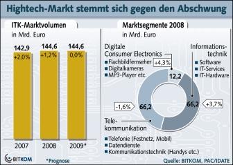 Bitkom ITK-Markt 2009