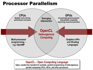 OpenCL 1.0