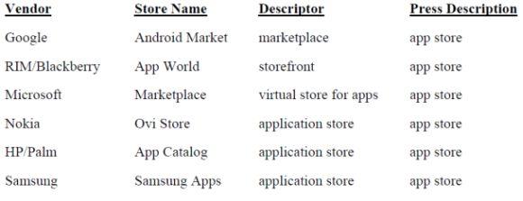 """Die Gerichtsunterlagen führen die exakten englischen Begriffe auf, mit denen Smartphone-Anbieter ihre eigenen Angebote bezeichnen (dritte Spalte) und die die Medien verwenden (vierte Spalte). Microsoft schließt daraus, dass sich der Begriff """"App Store"""" als allgemeine Bezeichnung durchgesetzt hat (Quelle: USPTO)"""