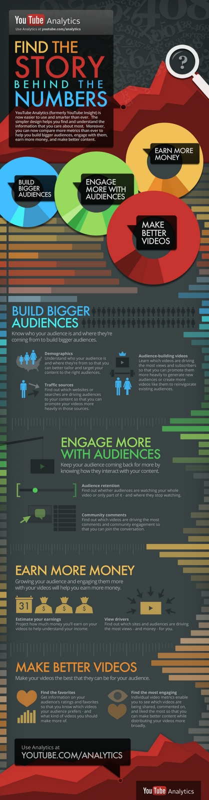 Infografik YouTube Analytics