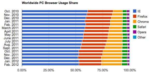 Browserstatistik Februar für PCs (Diagramm: Net Applications)
