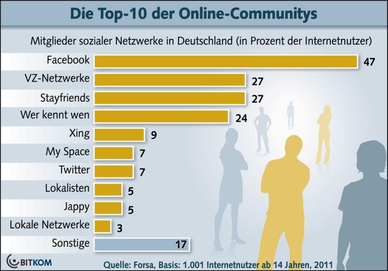 Fast 50% der Deutschen sind bei Facebook