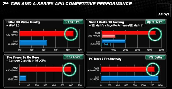 AMD Trinity: Performance