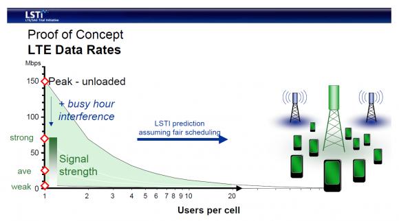 LTE Shared Medium (Grafik: LSTI-Forum).