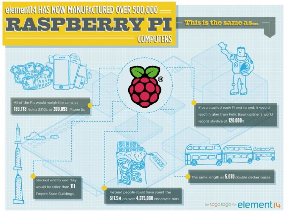 Element 14 hat 500.000 Raspberry Pi verkauft (Grafik: Farnell).