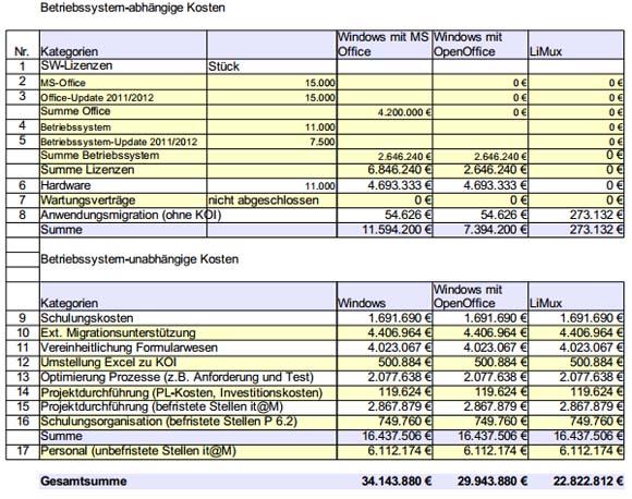 Gegenüberstellung der Kosten für den Betrieb von Windows und Linux (Bild: Stadt München).