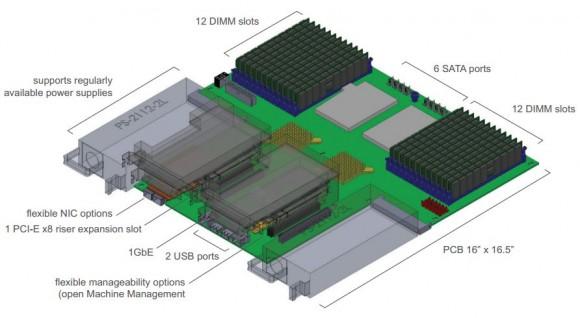 AMD Open 3.0 unterstützt zwei Opteron-6300-CPUs mit bis zu 32 physischen Kernen und 24 DIMM-Slots (Bild: AMD).