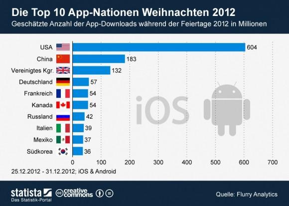 App-Downloads in der letzten Woche 2012 (Statistik: Flurry; Grafik: Statista)