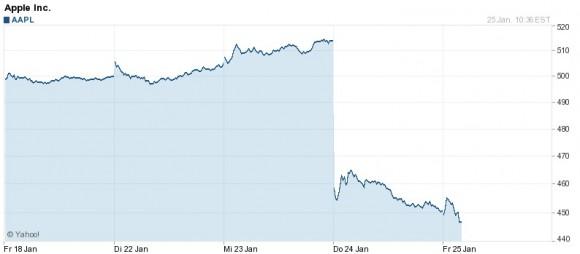 Absturz der Apple-Aktie nach den Quartalszahlen von Mittwochabend (Diagramm: Yahoo)