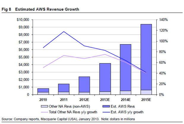 Analyst Amazon Web Services Macht 2013 Etwa 3 8 Millarden Dollar Umsatz Zdnet De
