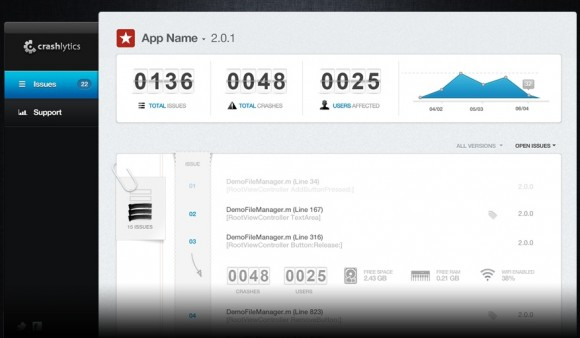 Dashboard (Screenshot: Crashlytics)