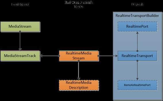 Aufbau von CU-RTC-Web (Diagramm: Microsoft)