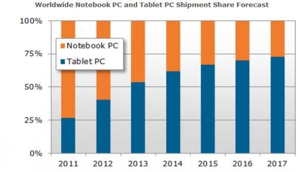 DisplaySearch zum Marktanteil von Tablets