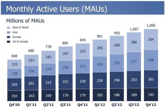 Facebook Nutzerzahlen viertes Quartal 2012