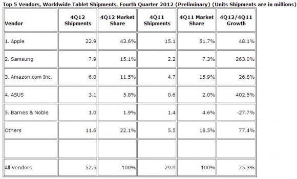 IDCs vorläufige Zahlen für den weltweiten Tabletmarkt im vierten Quartal 2012 (Tabelle: IDC)