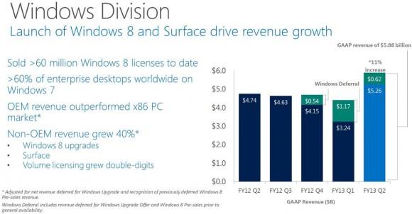 Microsoft hat im zweiten Fiskalquartal 2013 den Umsatz der Windows-Sparte um 24 Prozent auf 5,88 Milliarden Dollar gesteigert (Bild: Microsoft).