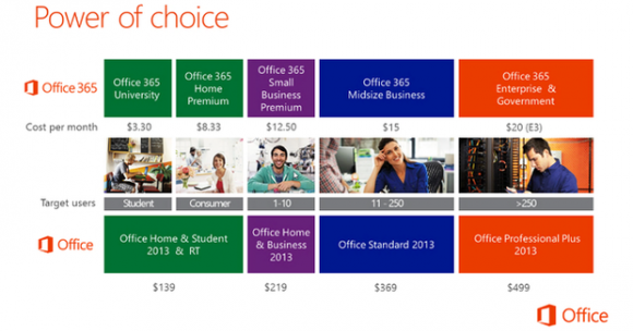 Versionen von Office 365