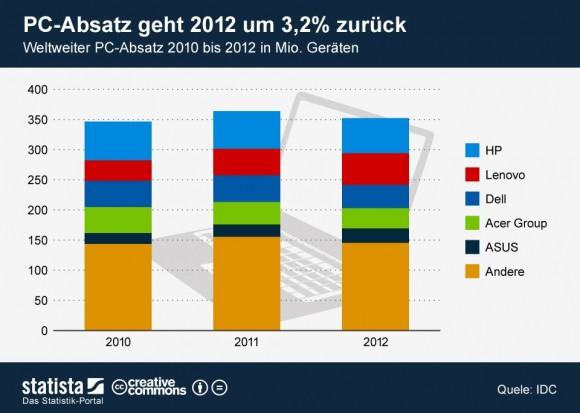 "Der weltweite PC-Markt ist laut IDC 2012 um 3,2 Prozent geschrumpft (Grafik: <a href=""http://de.statista.com/themen/614/pc-markt/infografik/816/weltweiter-pc-absatz/"" target=""_blank"">Statista</a>)."