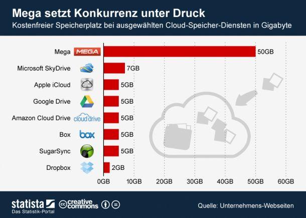 (GRafik: Statista / http://de.statista.com/themen/562/cloud-computing/infografik/838/kostenfreien-speicherplatz-bei-cloud-speicher-diensten/)