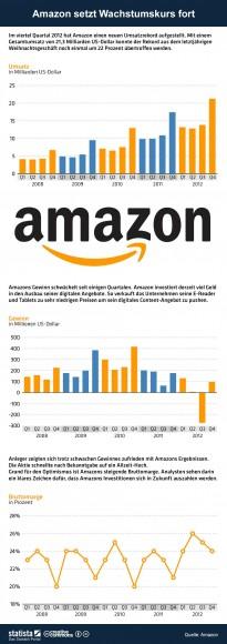 "Amazons Kennzahlen zum vierten Quartal 2012 (Grafik: <a href=""http://de.statista.com/themen/757/amazon/infografik/854/amazons-quartalsergebnisse/"" target=""_blank"">Statista</a>)"
