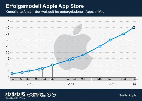"Kumulierte Anzahl der weltweit heruntergeladenen Apps aus dem Apple App Store in Milliarden (Grafik: <a href=""http://de.statista.com/themen/597/apple/infografik/811/app-downloads-apple-app-store/"" target=""_blank"">Statista</a>)"