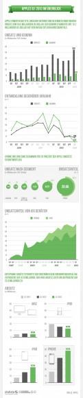 """Apples Kennzahlen für das erste Fiskalquartal 2013 (Grafik: <a href=""""http://de.statista.com/themen/597/apple/infografik/842/apples-1.-quartal-2013-im-ueberblick/"""" target=""""_blank"""">Statista</a>)."""