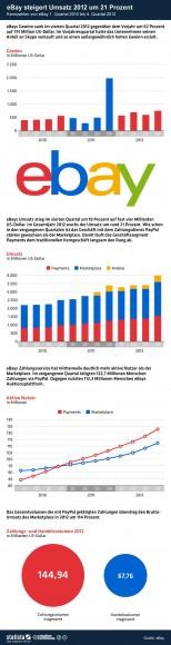 """Ebays Kennzahlen für das vierte Quartal 2012 (Grafik: <a href=""""http://de.statista.com/themen/247/e-commerce/infografik/236/ebay-kennzahlen/"""" target=""""_blank"""">Statista.de</a>)"""