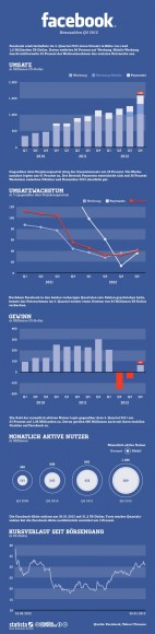"""Facebooks Kennzahlen für das vierte Quartal 2012 (Grafik: <a href=""""http://de.statista.com/themen/138/facebook/infografik/857/facebooks-4.-quartal-2012/"""" target=""""_blank"""">Statista</a>)."""