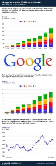 """Googles Kennzahlen von 2004 bis 2012 (Grafik: <a href=""""http://de.statista.com/themen/651/google/infografik/840/google-knackt-die-50-milliarden-marke/"""" target=""""_blank"""">Statista</a>)"""