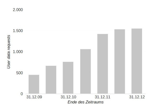 Behördliche Auskunftsersuchen aus Deutschland seit 2009 (Bild: Google)