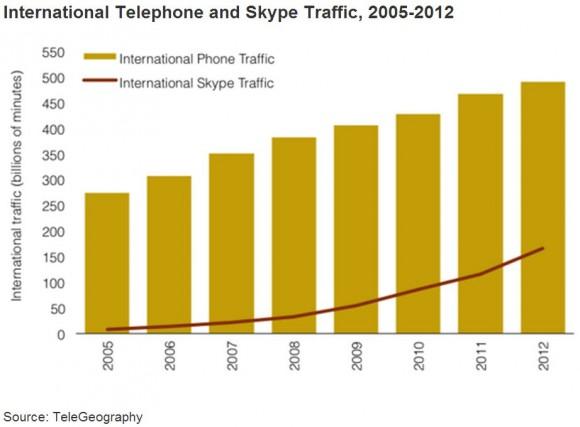 Festnetztelefonie vs. Skype