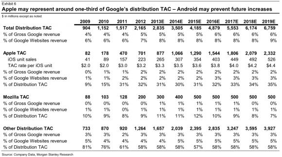 Übersicht über Googles Traffic Acquisition Costs (TAC), die der Suchkonzern an Partner abführt (Tabelle: Morgan Stanley).