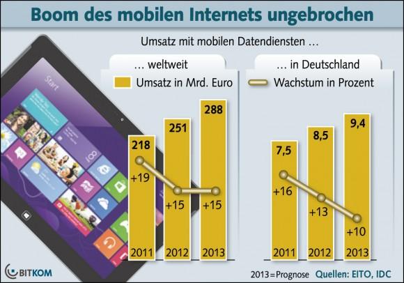 Auch 2013 werden die Umsätze mit mobilen Datendiensten voraussichtlich zweistellig wachsen (Grafik: Bitkom).