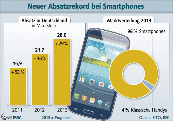 In Deutschland werden in diesem Jahr laut EITO-Prognose rund 28 Millionen Smartphones verkauft (Grafik: Bitkom).