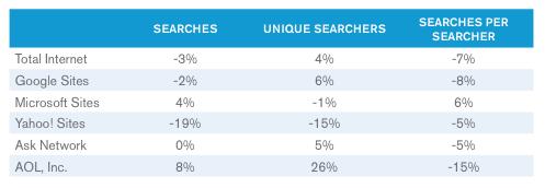 US-Suchmarkt 2012 (Diagramm: Comscore)