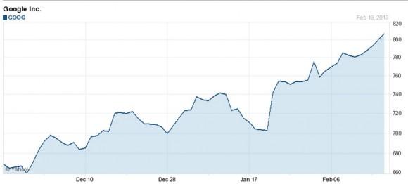 Kursverlauf der Google-Aktie in den letzten drei Monaten (Diagramm: Yahoo)