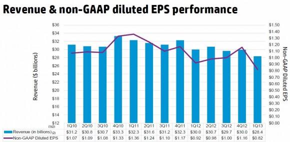 HP Umsatz im ersten Quartal 2013: Die Talfahrt geht weiter, jedoch scheint die HP besser als erwartet abbremsen zu können. Quelle: HP
