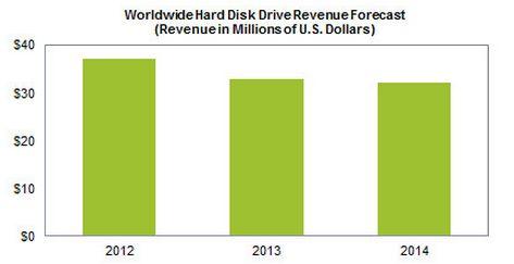Prognose von IHS iSuppli zum Festplattenmarkt