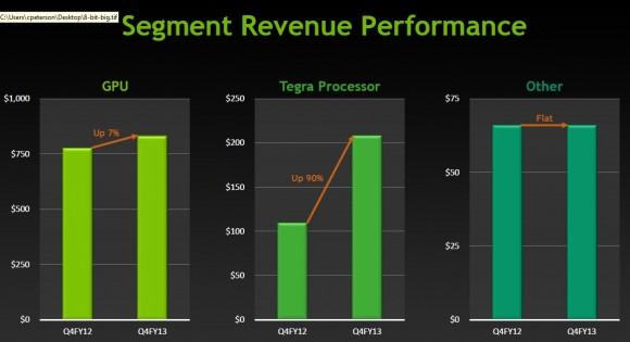 Nvidia Umsatz im vierten Fiskalquartal 2013