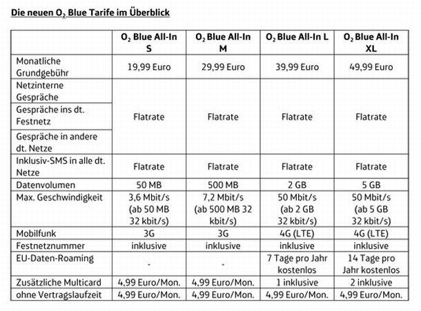 Die ab 1. März geletende Tarifstruktur für die Smartphone-Tarife von O2 (Grafik: O2).
