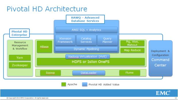 Architektur von Pivotal HD (Bild: EMC)