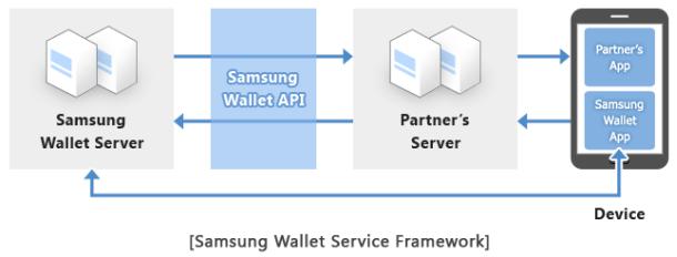 Per API können Samsungs Partner Wallet in ihre Apps integrieren (Bild: Samsung).