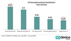 Zufriedenheit von Smartphone- und Tablet-Käufern in den USA (Bild: OnDevice Research)